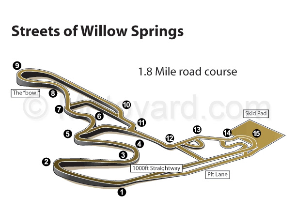 Streets of Willow Extreme Speed Track Events
